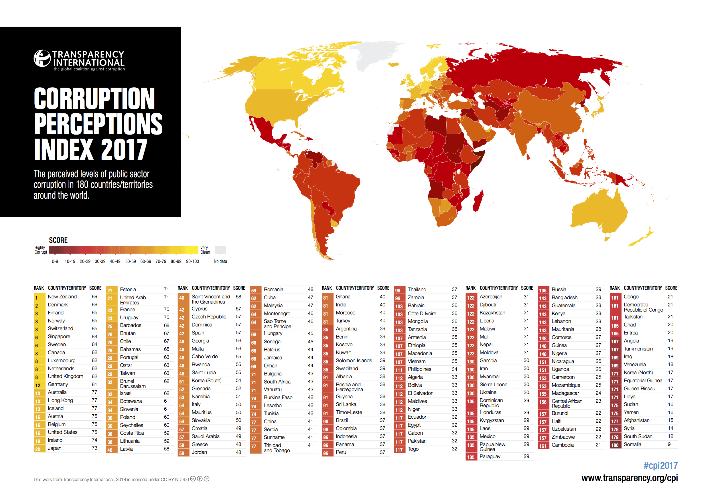 Honduras en el Índice de Percepción de la Corrupción 2017