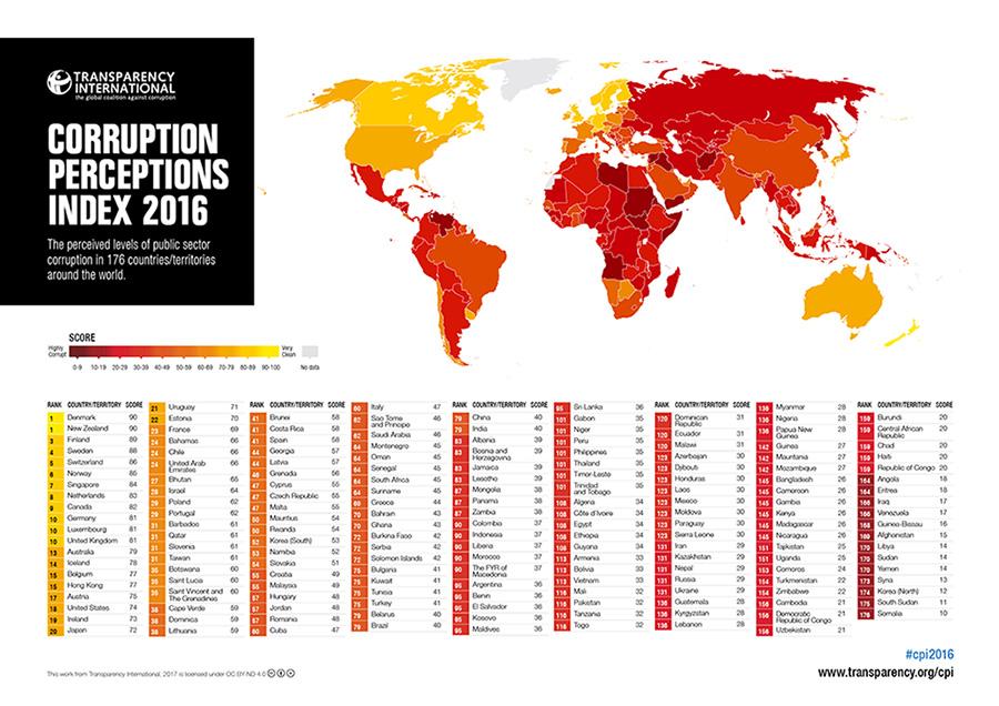 Honduras en el Índice de Percepción de la Corrupción 2016