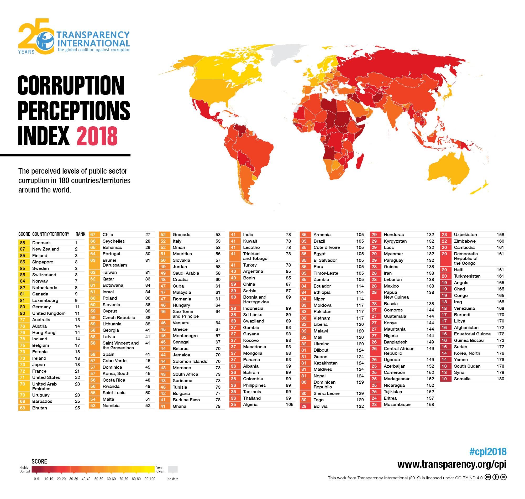 Honduras en el Índice de Percepción de la Corrupción 2018
