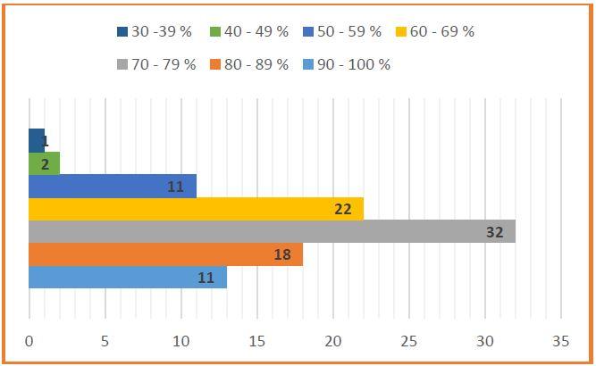 graf evaluación