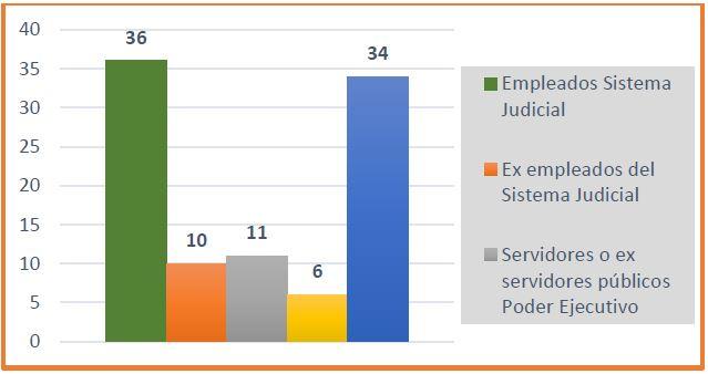 graf sistema judicial