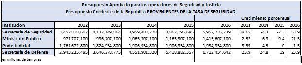 presupuesto operadores justicia