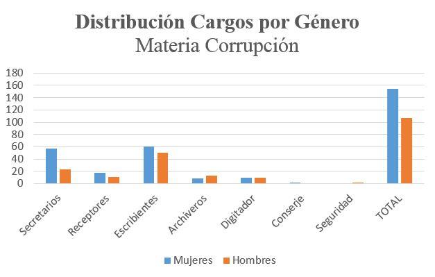 distribución por genero corrupcion