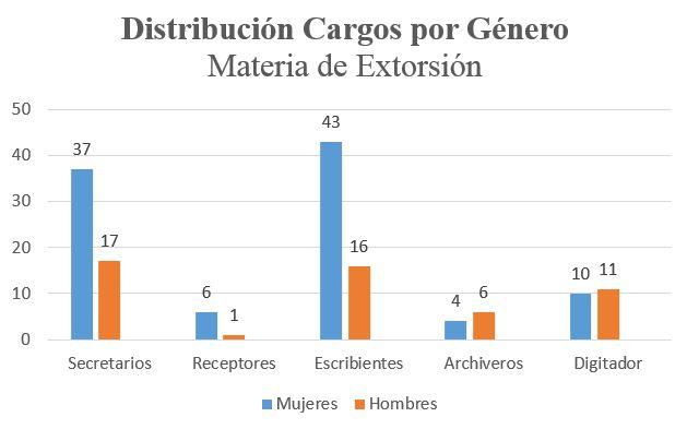 distribución por genero extorsion