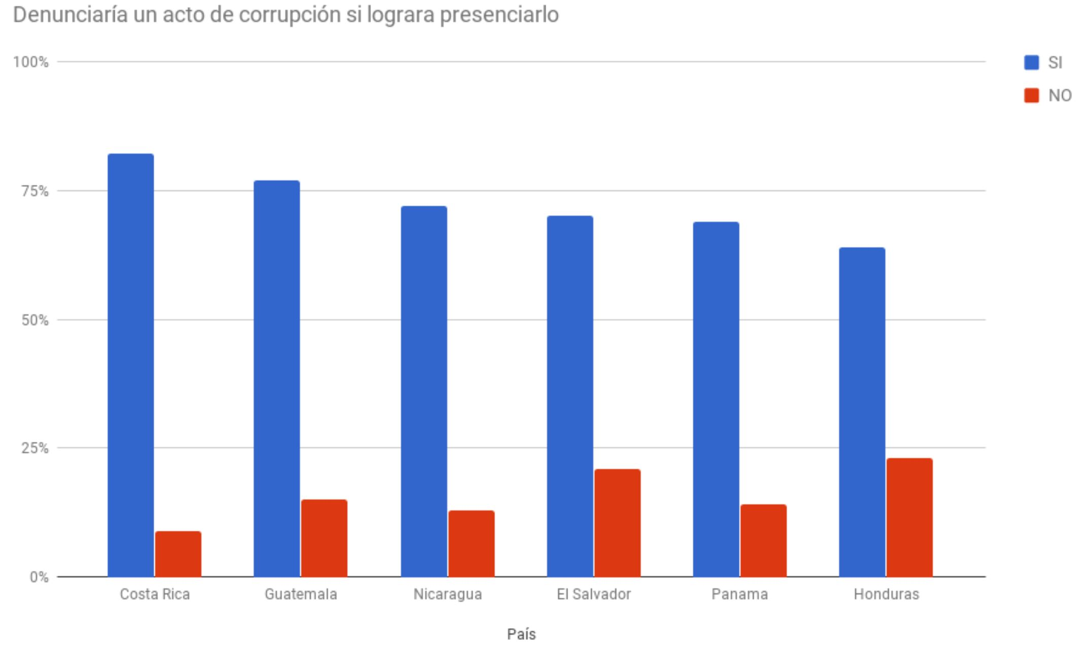 comparativa-CA-denuncia