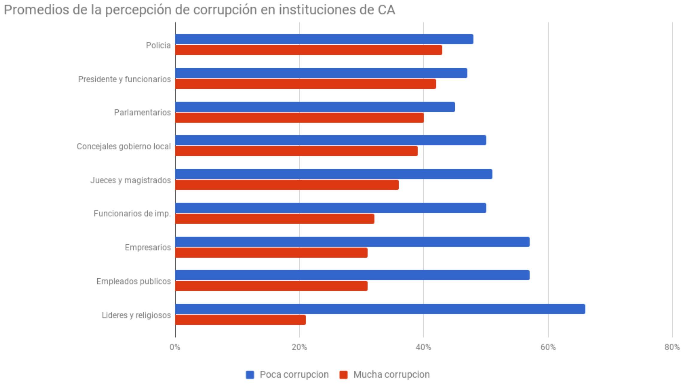 comparativa-CA-mas-corruptos