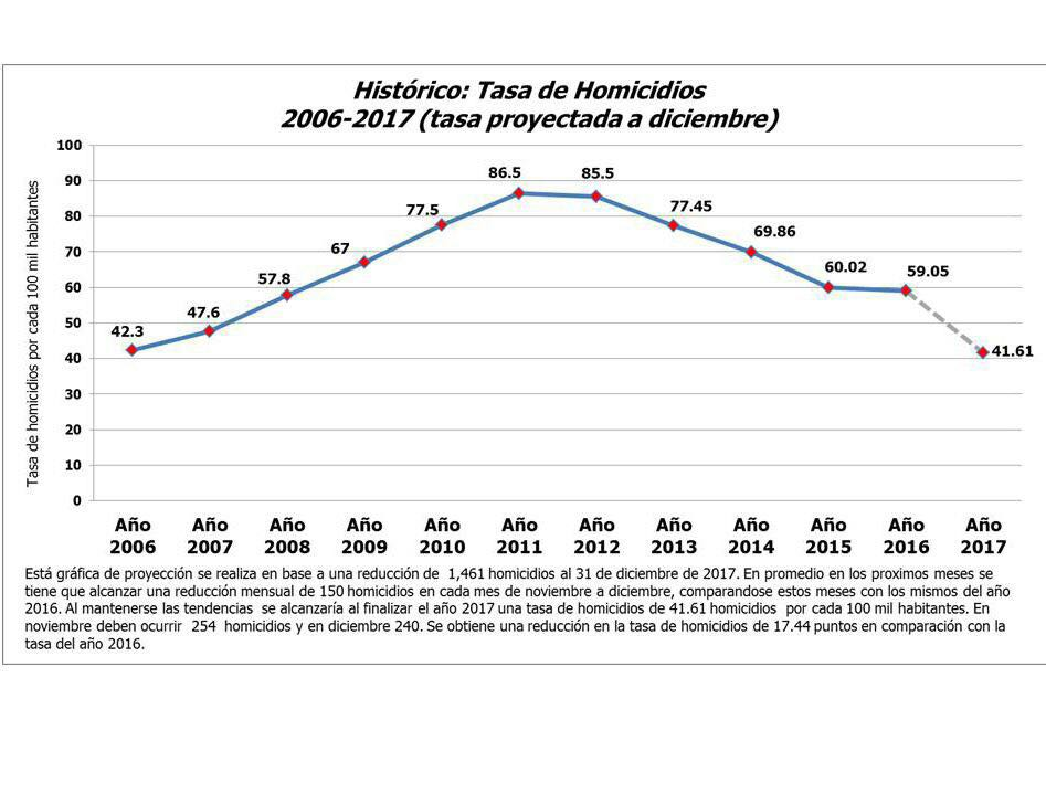 dato histórico de homicidios Honduras