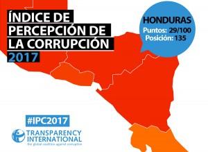 Honduras cae en Índice de Percepción de Corrupción 2017 de Transparencia Internacional