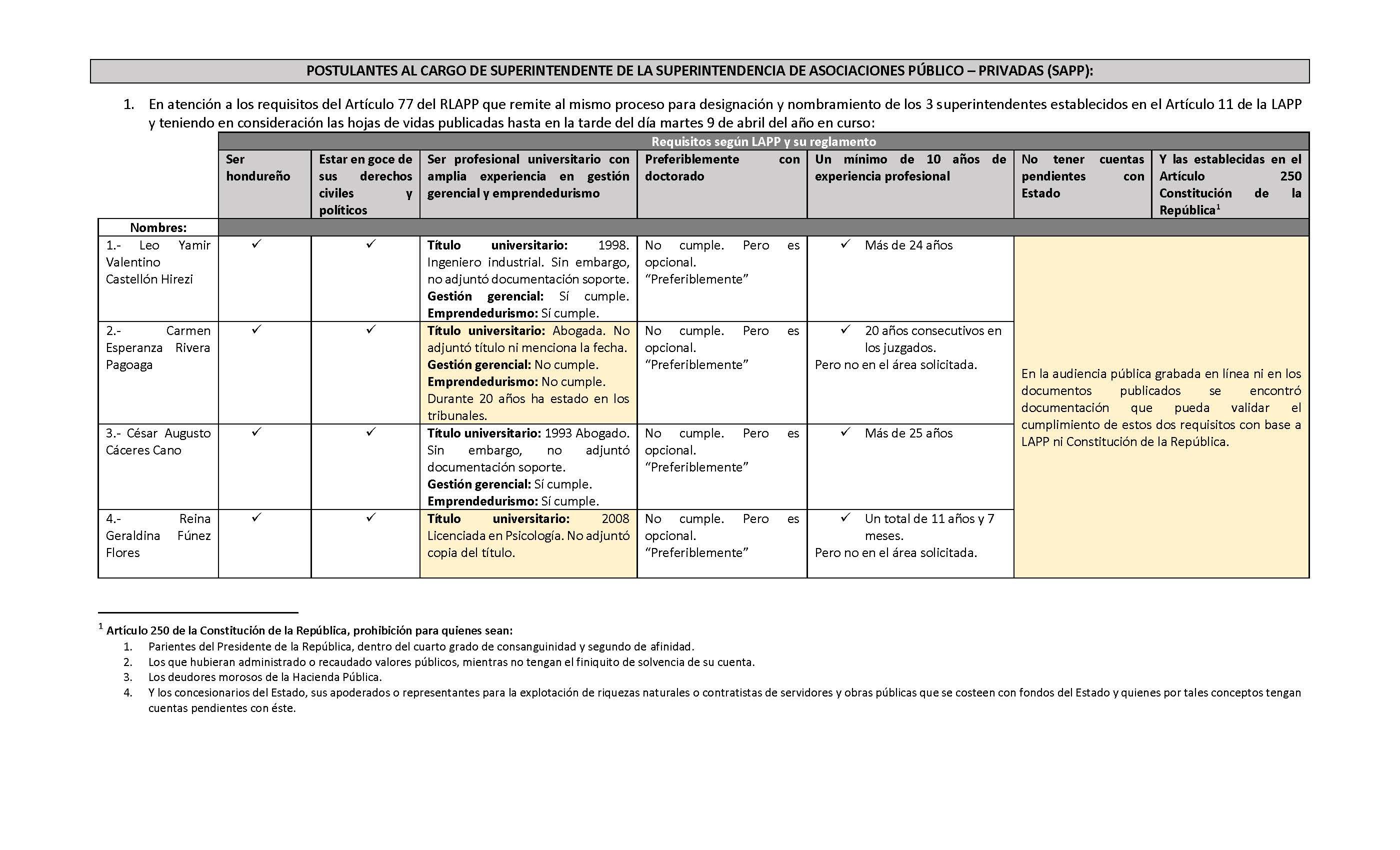 POSTULANTES AL CARGO DE SUPERINTENDENTE DE LA SUPERINTENDENCIA DE ASOCIACIONES PÚBLICO PRIVADAS (SAPP)_Página_1