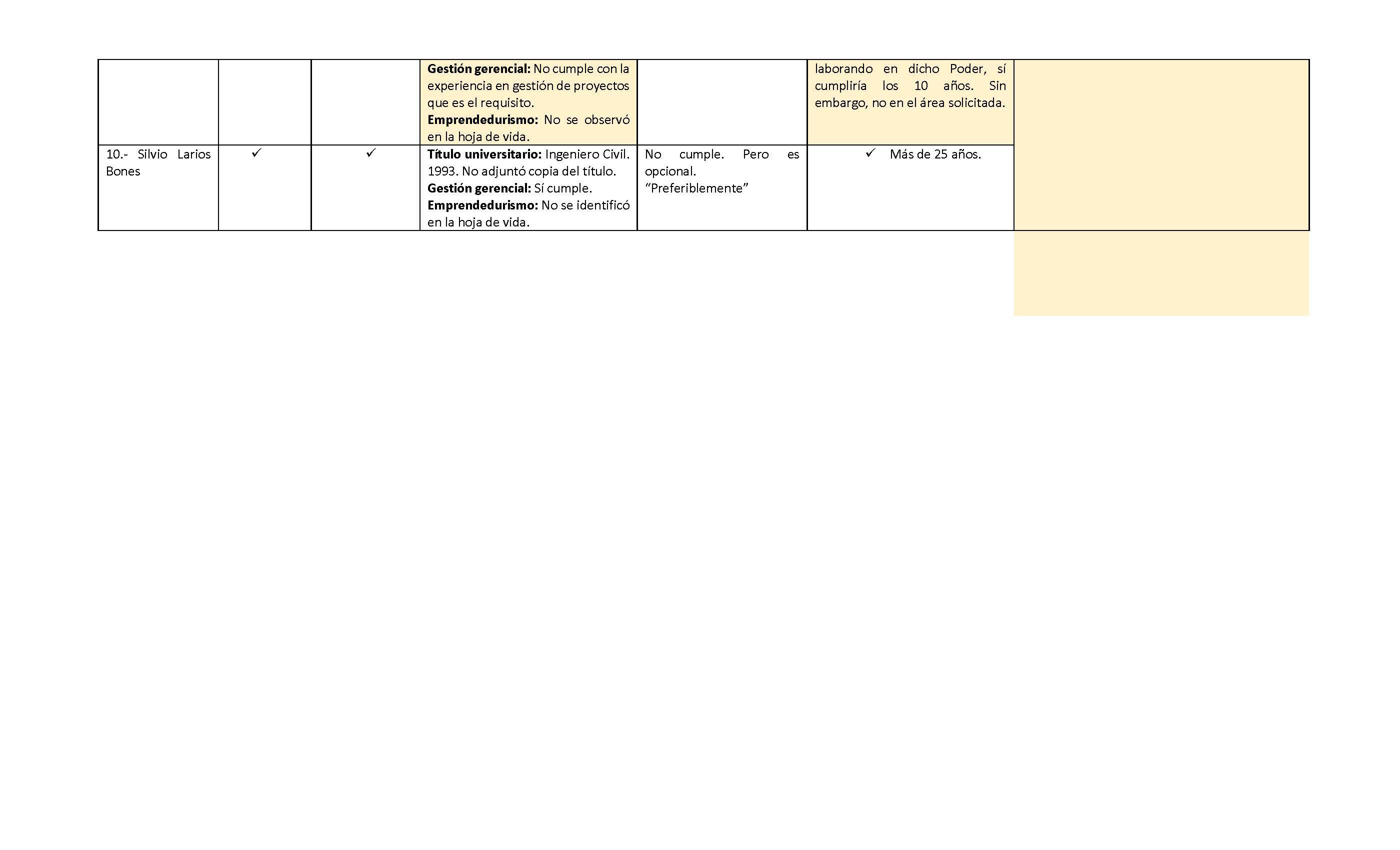 POSTULANTES AL CARGO DE SUPERINTENDENTE DE LA SUPERINTENDENCIA DE ASOCIACIONES PÚBLICO PRIVADAS (SAPP)_Página_3